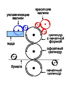 Схема офсетной машины